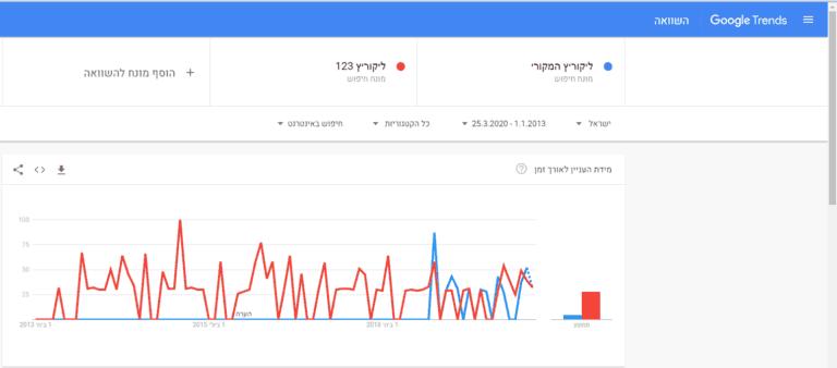 גרף מגמות חיפוש ליקוריץ המקורי מול ליקוריץ 123