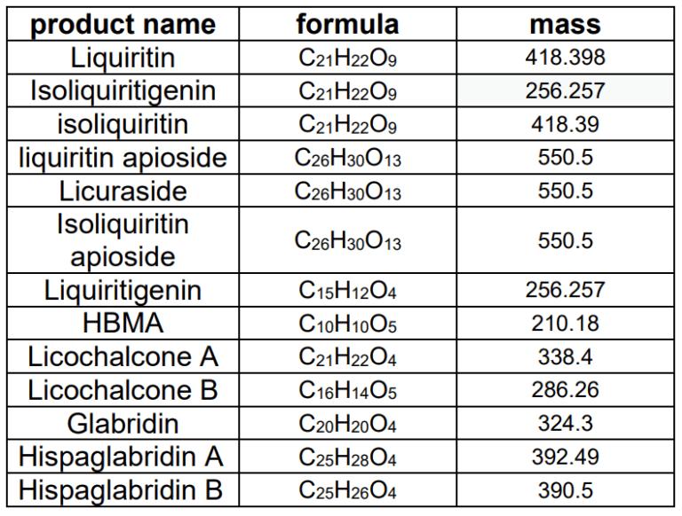 רשימה חלקית מתוך פרופיל המעבדה של ליקוריץ פלוס 123 המכיל גלברדין טבעי